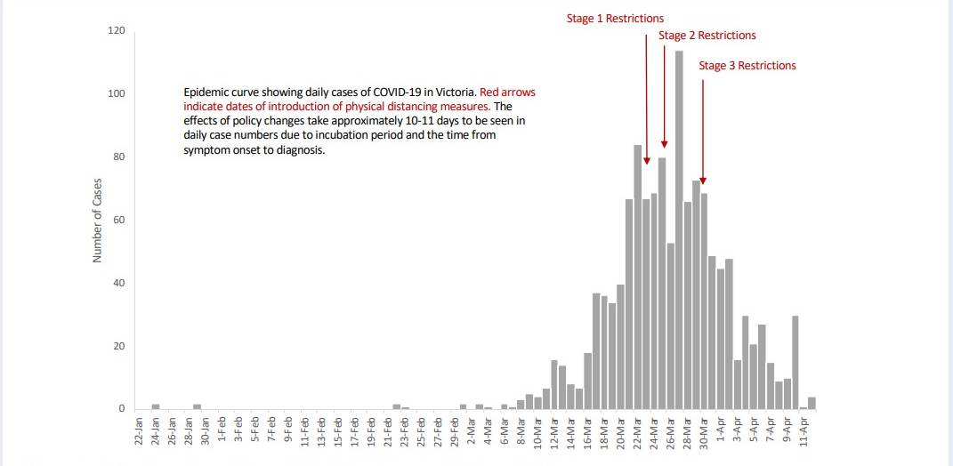 Victoria Spared 950 Coronavirus Deaths Per Day Thanks To Physical Distancing The Standard Warrnambool Vic